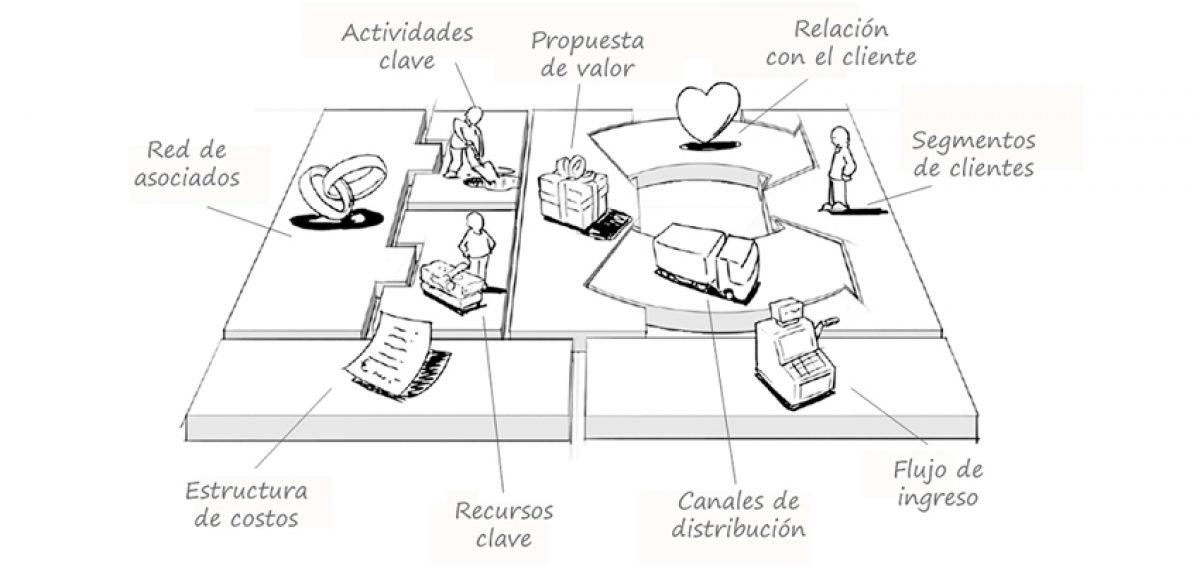 Business Model Canvas Vallès Work